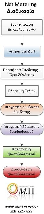 διαδικασια αδειοδοτησης net metering