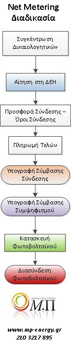 net metering διαδικασια