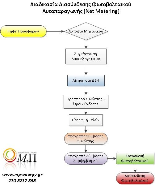 διαδικασία - δικαιολογητικά για αυτοπαραγωγή με φωτοβολταικα