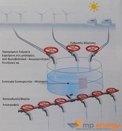 υδραυλικό ισοδύναμο αυτόνομου φωτοβολταϊκού