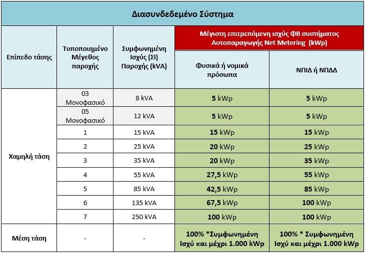 ορια ισχυος φωτοβολταικων net metering διασυνδεδεμενο συστημα