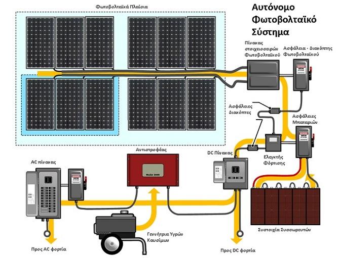 Διάγραμμα για αυτόνομο φωτοβολταϊκό