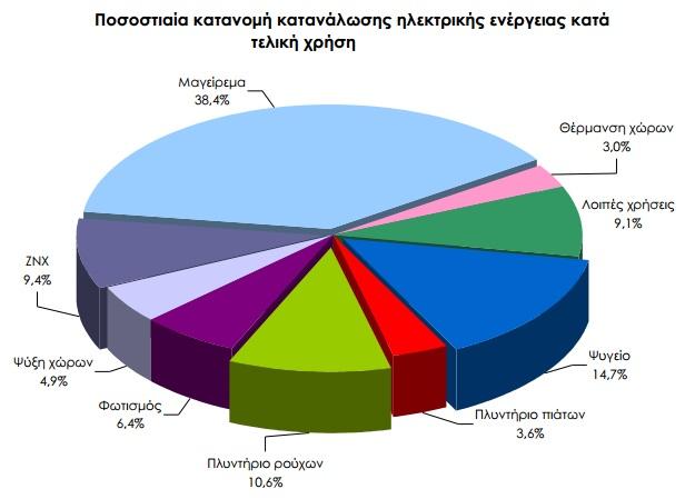 ποσοστιαία κατανομή κατανάλωσης ρεύματος