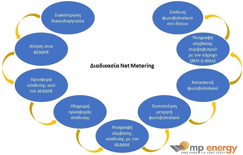 net metering διαδικασία αδειοδότησης