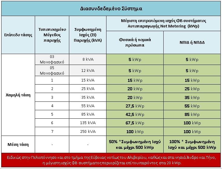 όρια ισχύος net metering ΜΔΣ