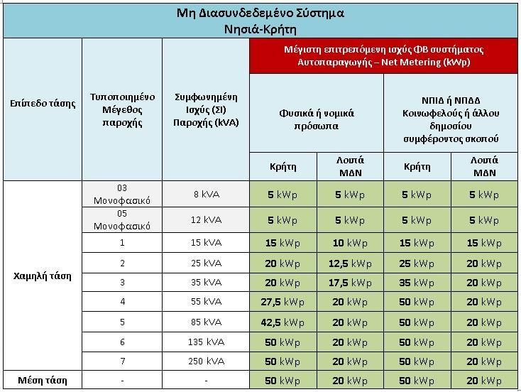 όρια net metering ΜΔΣ νησιά Κρήτη