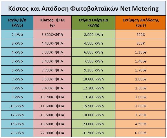 κόστος και απόδοση net metering