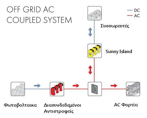 Αυτόνομα Φωτοβολταϊκά AC coupling