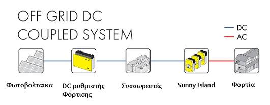 αυτονομα φωτοβολταικα DC coupling