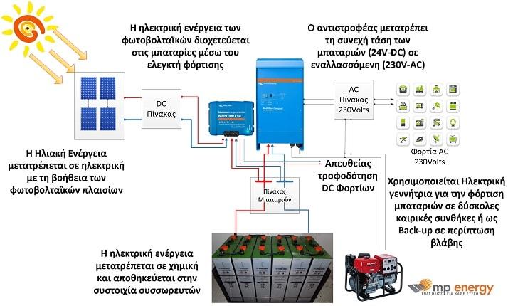 διάγραμμα για αυτόνομα φωτοβολταϊκά