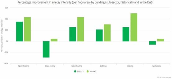 πρόβλεψη εξοικονόμησης ενέργειας σε κτίρια