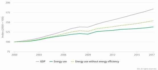 ενεργειακή χρήση με και χωρίς εξοικονόμηση