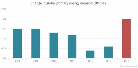 παγκόσμια ζήτηση ενέργειας