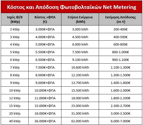 τιμες και αποδοση net metering