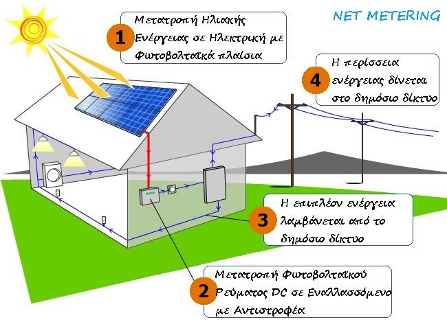 net metering διάγραμμα