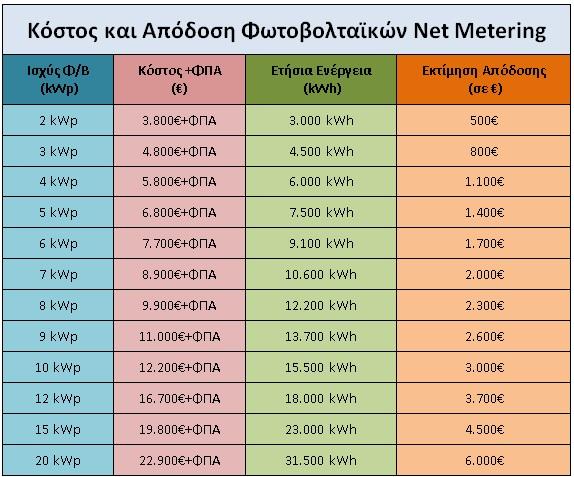 τιμες net metering