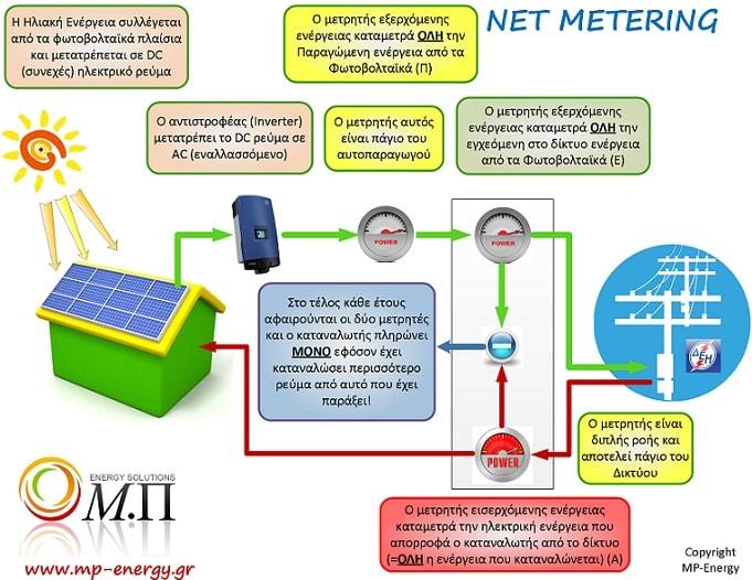 net metering