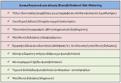 δικαιολογητικά για net metering