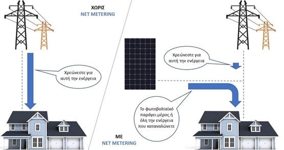 φωτοβολταικα net metering και αυξησεις ΔΕΗ