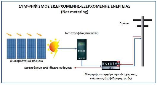 net metering φωτοβολταικα