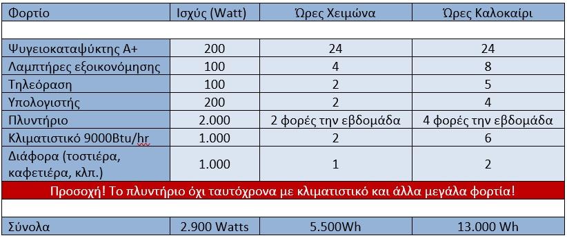 αυτονομο best seller φορτια