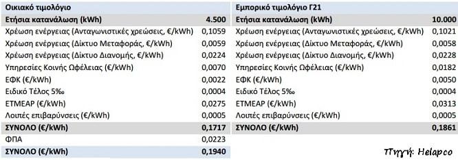 χρεωσεις ηλεκτρικής ενέργειας net metering