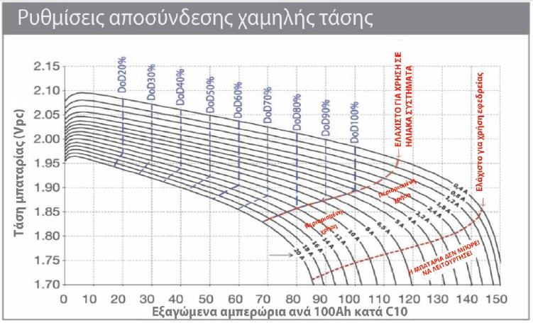 sopzs αποσυνδεση χαμηλης τασης