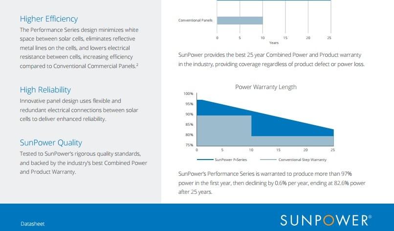 φωτοβολταϊκό πλαίσιο Sunpower