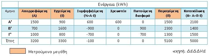 συμψηφισμός ενέργειας με net metering