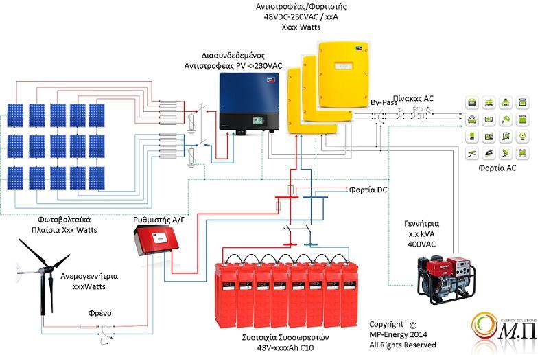 τριφασικό αυτόνομο φωτοβολταικο με SMA