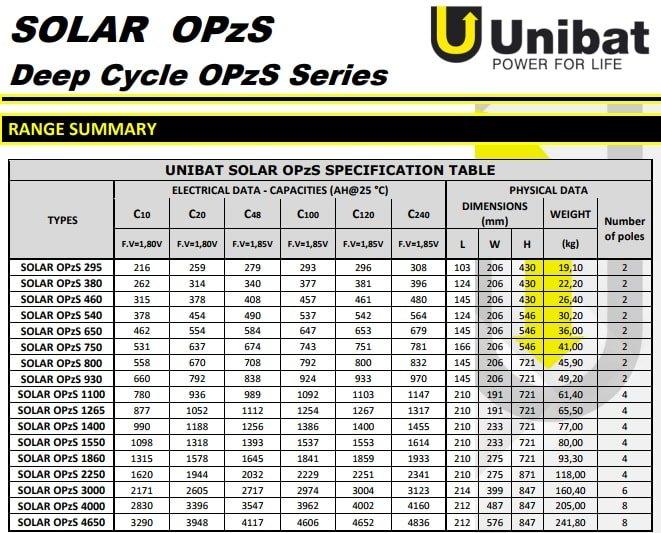 χαρακτηριστικά unibat solar opzs