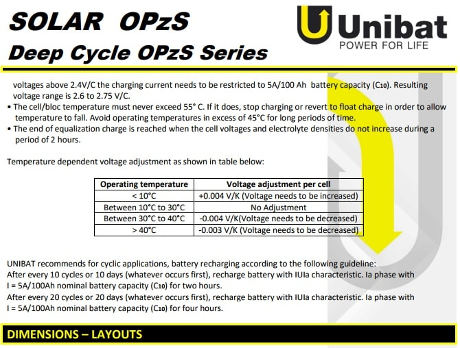 στοιχεία φόρτισης unibat solar opzs