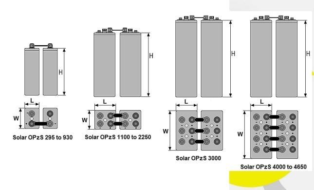 διαστάσεις unibat solar opzs