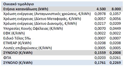 κόστος ηλεκτρικού στην Ελλάδα